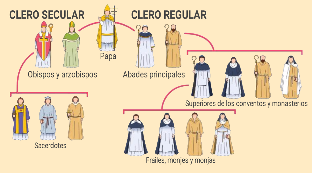 Clero Secular y Clero Regular