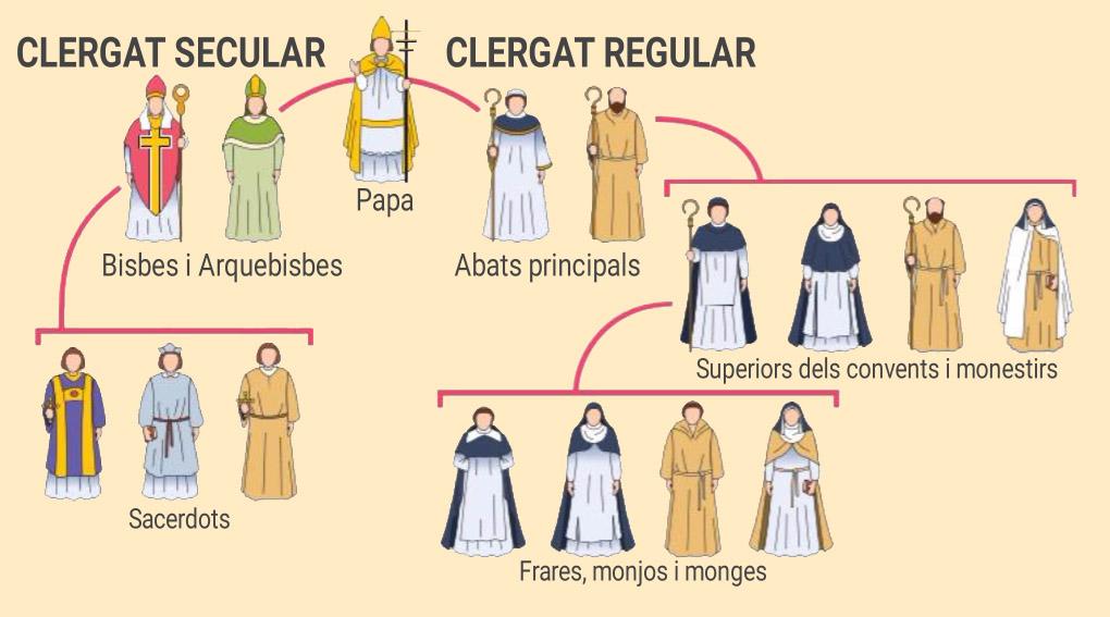 Clergat Secular i Clergat Regular